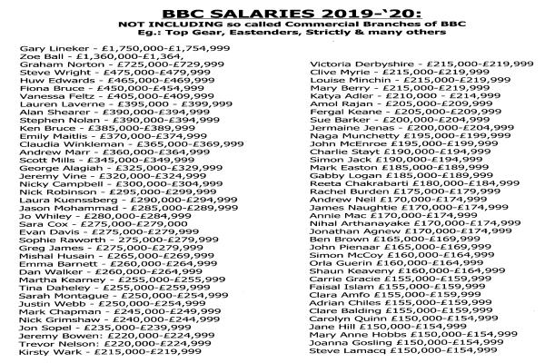 BBC SALARIES 2019to20 - 02