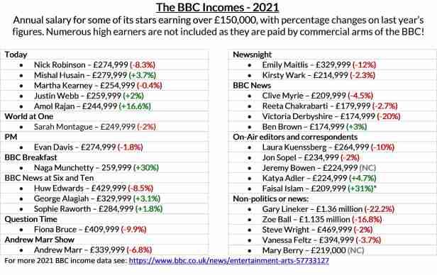 BBC SALARIES 2021 - 02